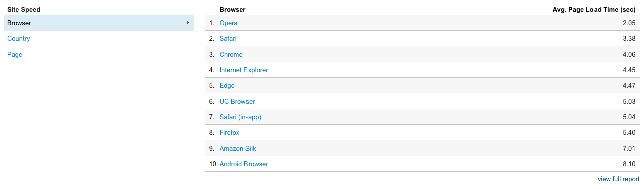 Screen shot of site speed by browser in Google Analytics