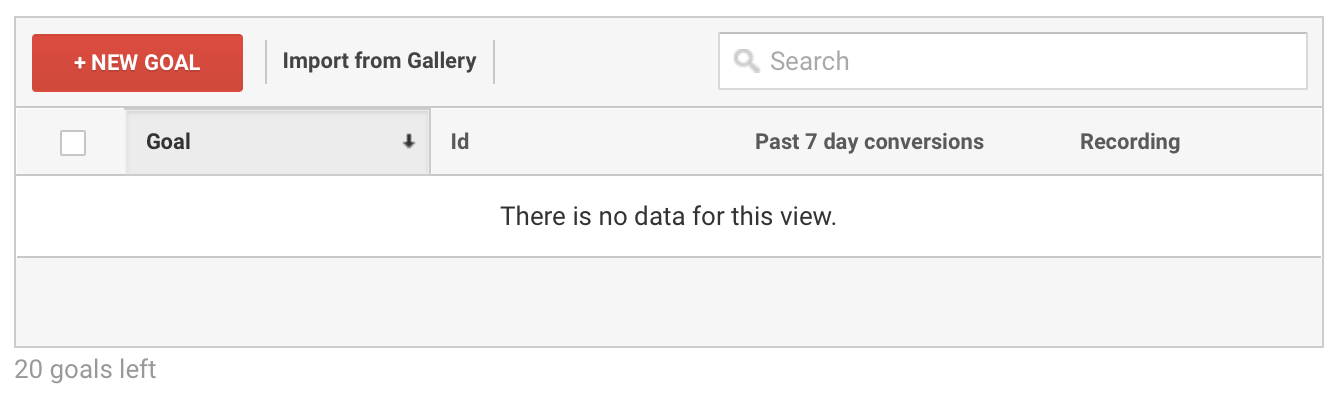Google Analytics with no data in the goals 'View.''
